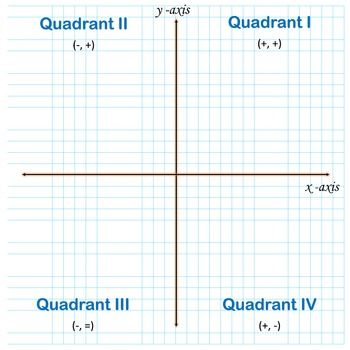 the coordinate plane graphing paper poster printable math help