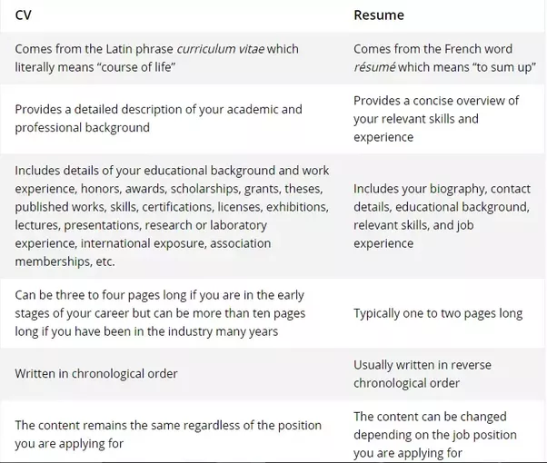 What Is The Difference Between Cv And Resume Quora W E R K