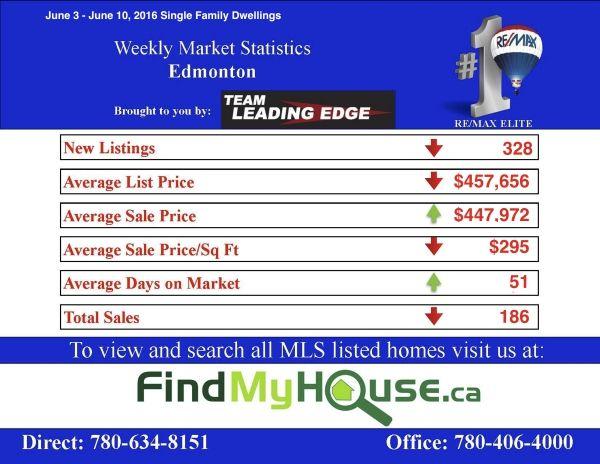 edmonton real estate outlook June 3 to June 10 2016