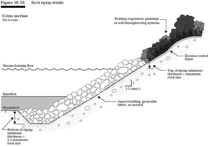 Stream barbs are small rock ridges that redirect the flow of water stream barbs are small rock ridges that redirect the flow of water away from the eroding solutioingenieria Choice Image
