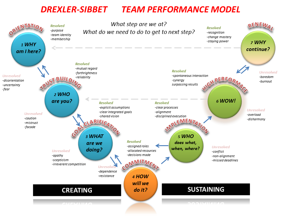 managing team performance This international journal contributes to the successful implementation and development of work teams and team-based organisations by providing a forum for sharing experience and learning.