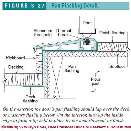 Exterior Door Amp Window Flashing Practices House Planning