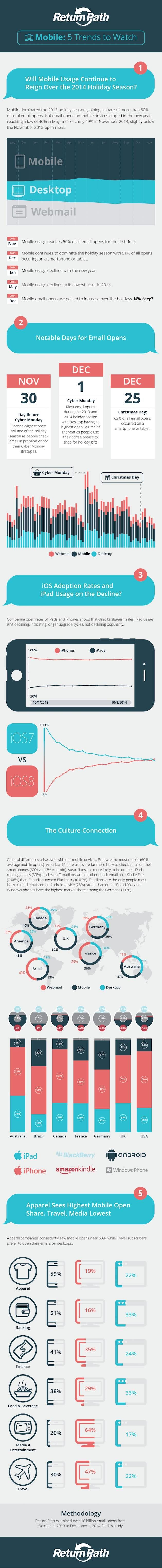 Email Marketing - Five Mobile Email Trends to Watch This Holiday Season - Infographic: MarketingProfs Article | via #BornToBeSocial, Pinterest Marketing | http://borntobesocial.com