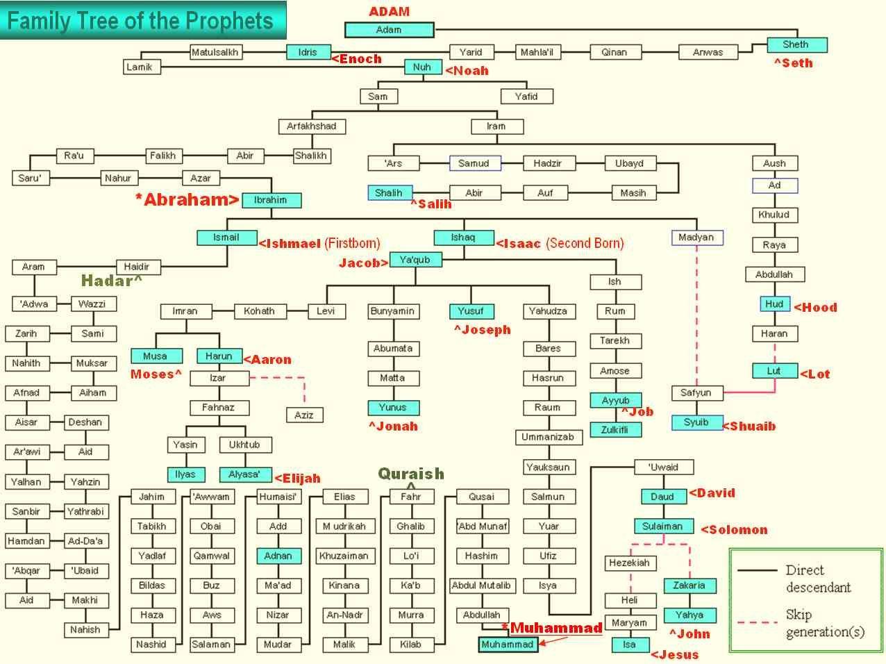 Poseban status za židove i kršćane - islam i kršćanstvo