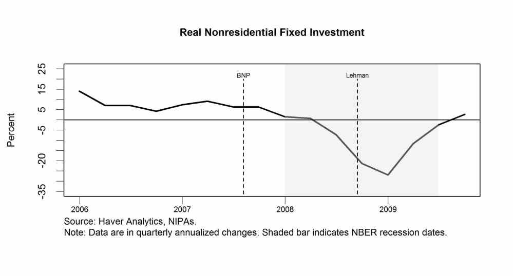 Real Nonresidential Fixed Investment Great Recession Investing Aggregate Demand