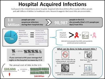 Hospital Acquired Infections The Accupoint Hc Atp