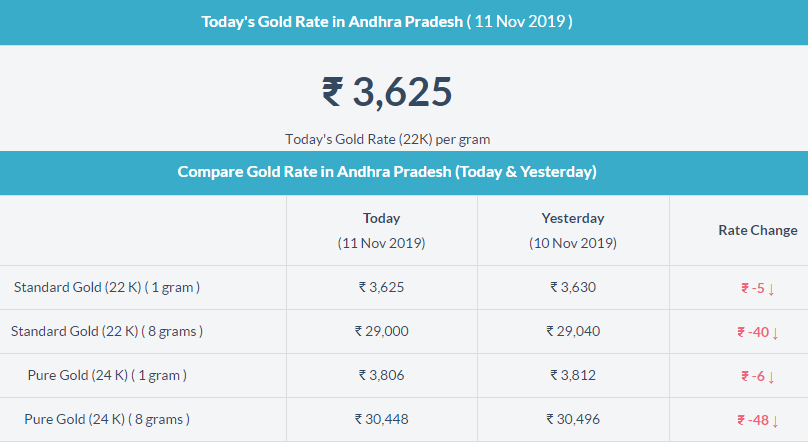 Today Gold Price In Andhra Pradesh Gold Rate Today Gold Rate Gold Price