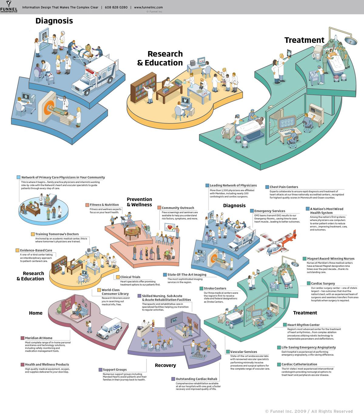 Health care continuum at a major hospital network in New