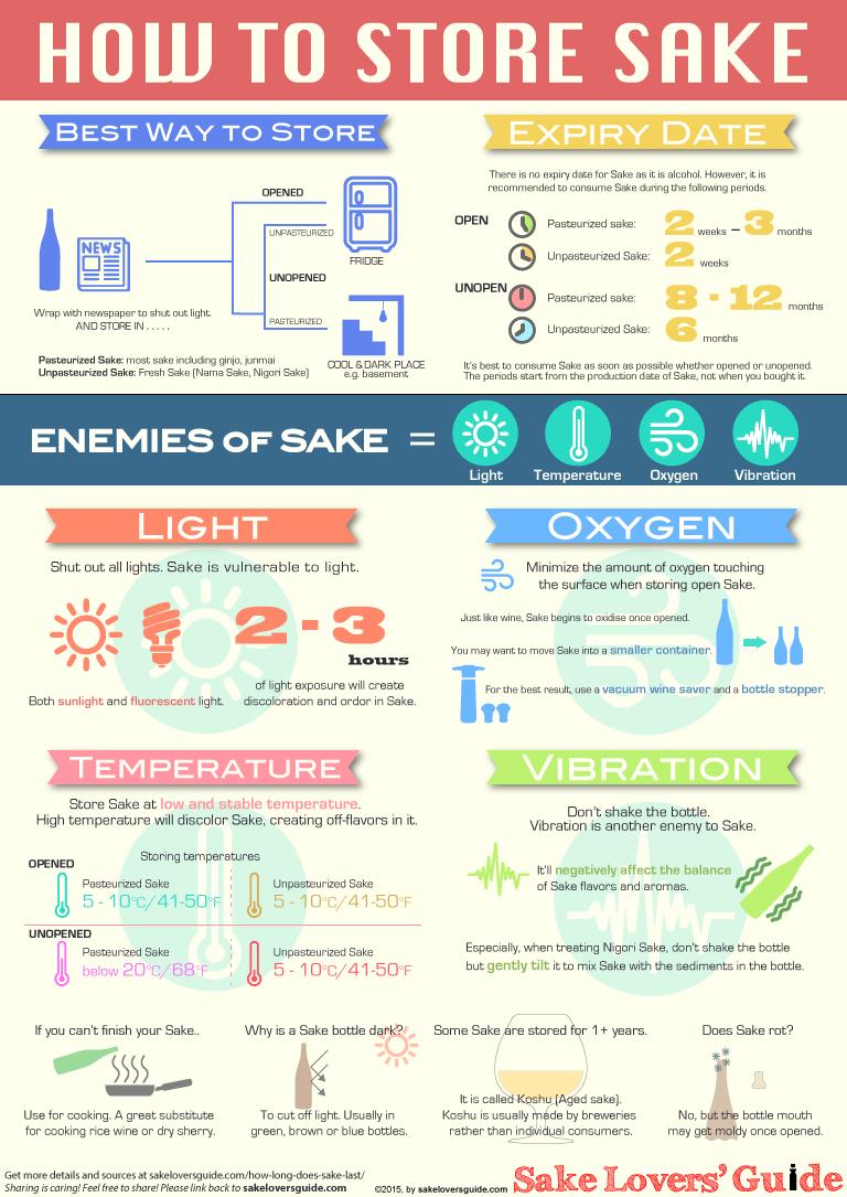 How Long Does Sake Last How To Store Sake Slg Sake Japanese Sake Sake Cocktail