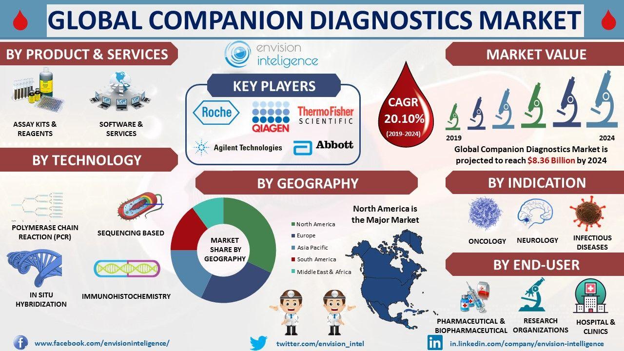 Companion Diagnostics Market share, Outlook, Trends