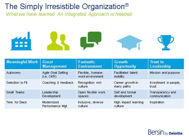 Simply Irresistible - A New Framework for Employee Engagement - employee development plan