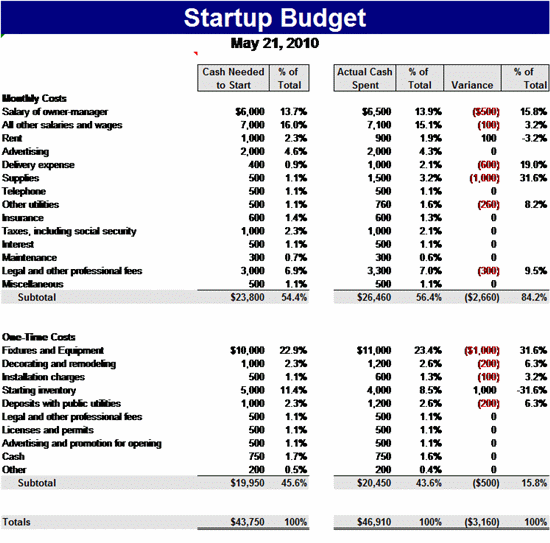 8 startup budget templates word excel pdf templates www 8 startup budget templates word excel pdf templates accmission Choice Image