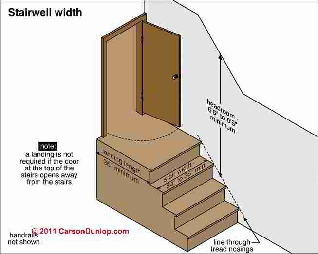 Stairway Lighting Requirements C Carson Dunlop Associates Design Cheat Sheets Pinterest