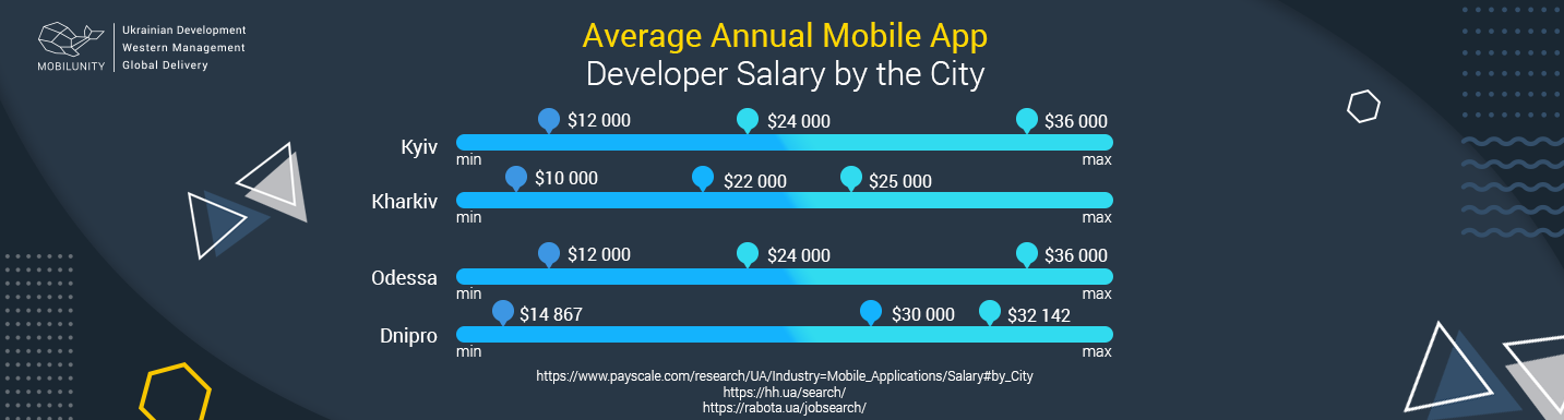 Let's compare mobile app developer salary in different