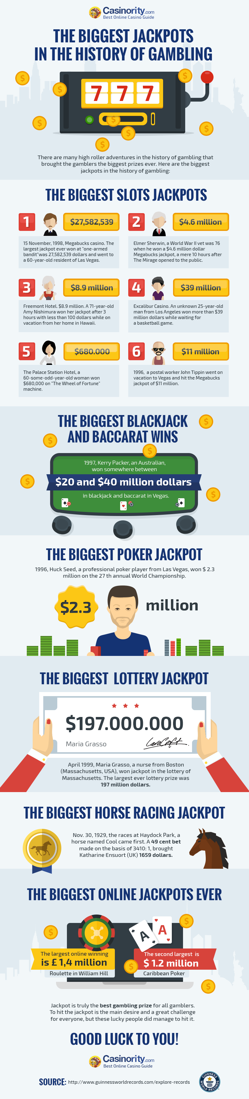 The Biggest Jackpots in the History of Gambling #infographic