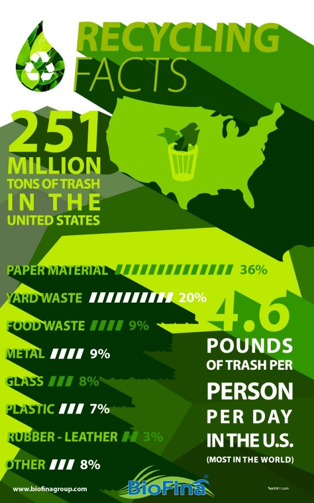 Recycling facts go green pinterest recycling facts for Facts about going green