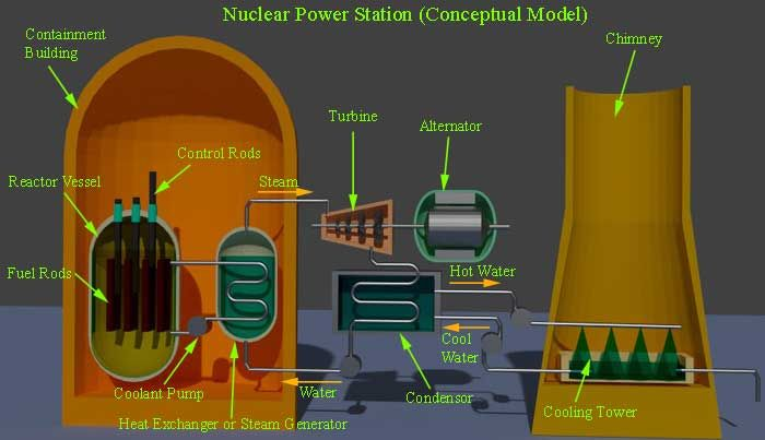 nuclear power plant – different components of nuclear power station