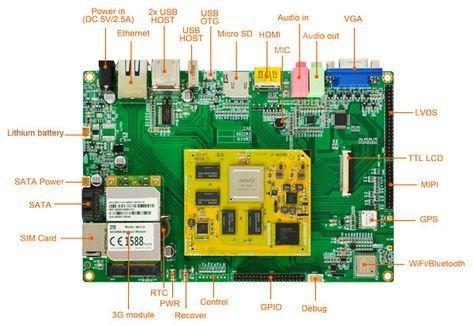 Boardcon's Rockchip RK3288 Single Board Computer Runs