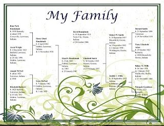 love this genealogy chart digging for my roots pinterest