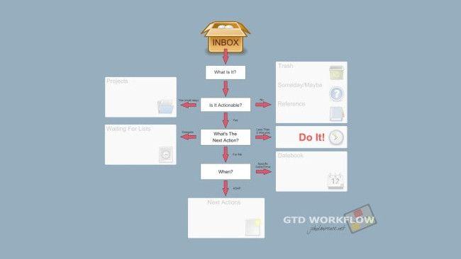 5 Aplicaciones Para Organizar Tu Trabajo Con El Metodo Gtd