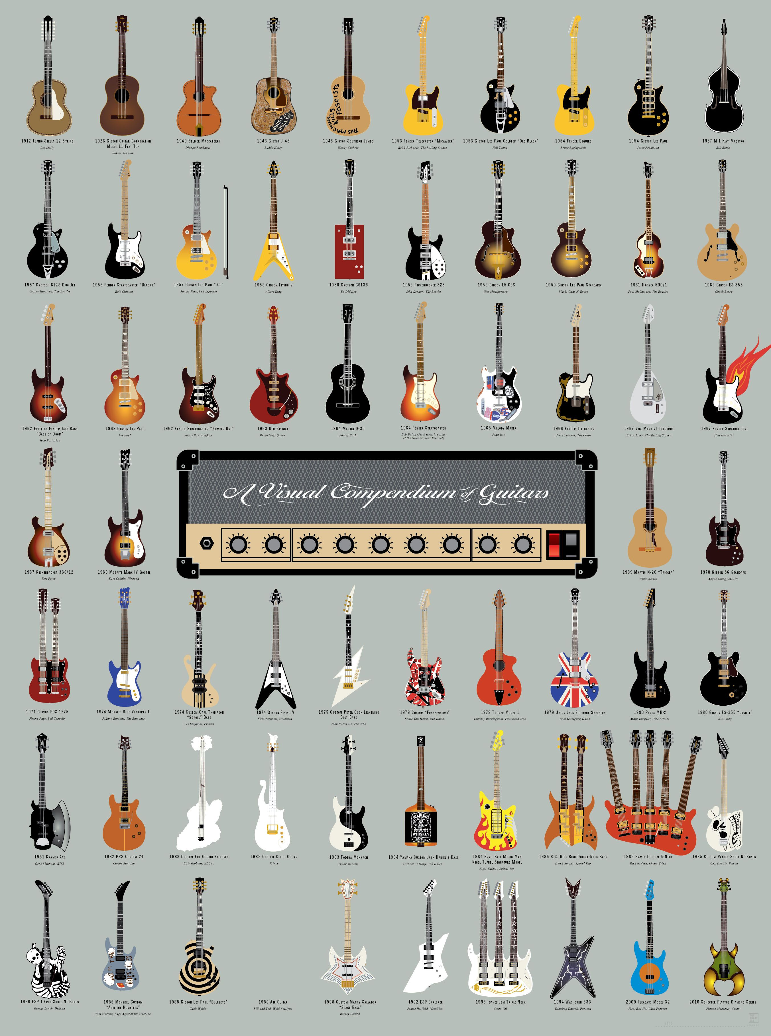 A Visual Compendium of Guitars Guitar posters, Guitar