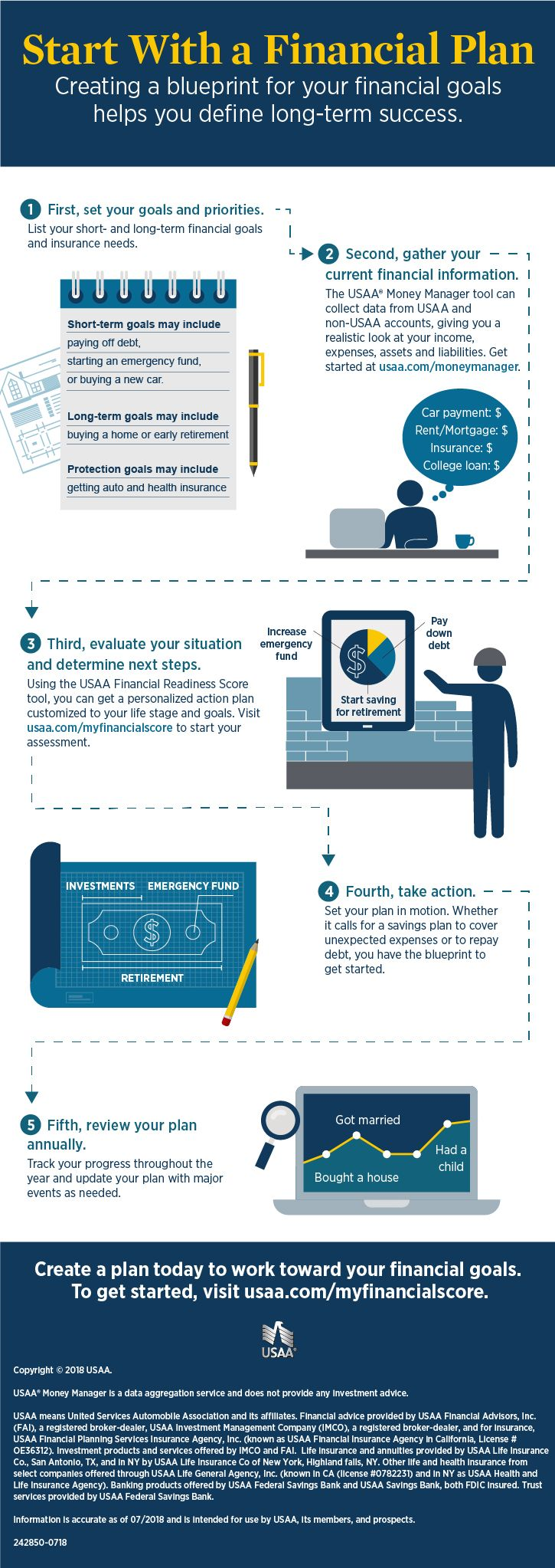 5 Step Financial Plan Infographic USAA Financial
