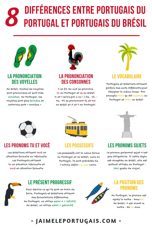 8 Differences Entre Le Portugais Europeen Et Le Portugais Bresilien Portugais Apprendre Le Portugais Langue Portugaise