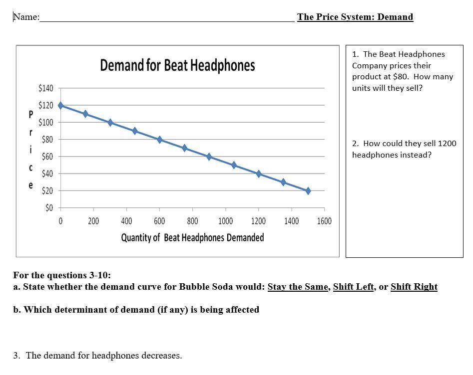 Demand And The Determinants Of Demand Lesson Economics Lessons Lesson Student Learning