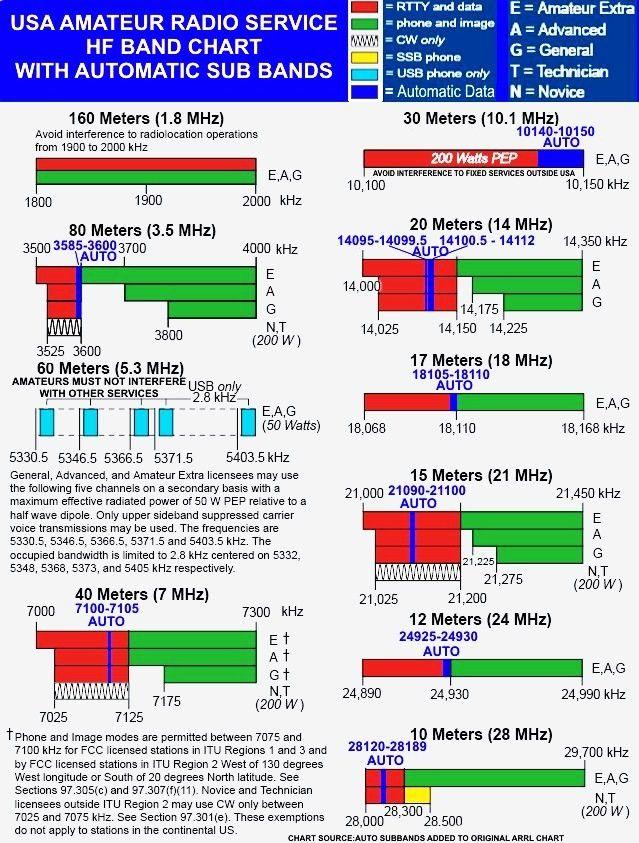 ham radio frequency band chart: Usa band chart ham radio pinterest chart ham radio and radios