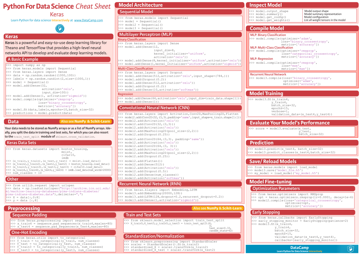 Deep Learning Cheat Sheet (using Python Libraries) | Science