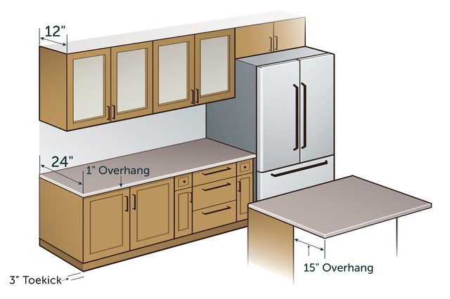 Standard Kitchen Counter Depth With Pictures Ehow Kitchen Cabinet Dimensions Kitchen Cabinets Height Kitchen Cabinet Sizes