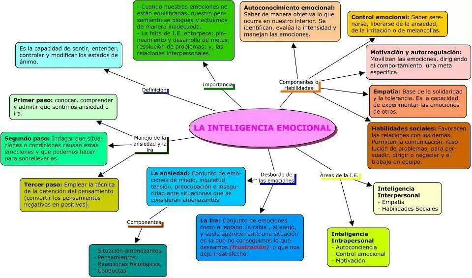 Inteligencia emocional pensamiento pinterest for Espejo unidireccional psicologia