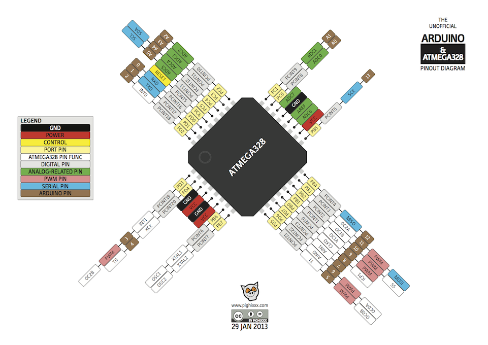 pinout diagrams for the arduino family handy nerd in. Black Bedroom Furniture Sets. Home Design Ideas
