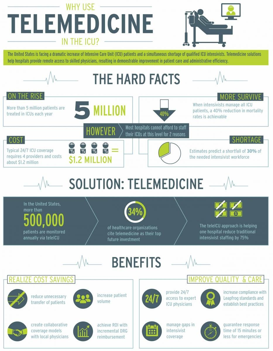 Infographic Telemedicine May Be Of Service In The Icu