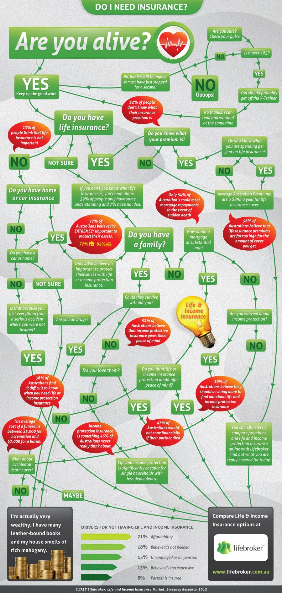 Do I Need Life Insurance Infographic Infographics Archive Life Insurance Life Insurance Facts Insurance Sales