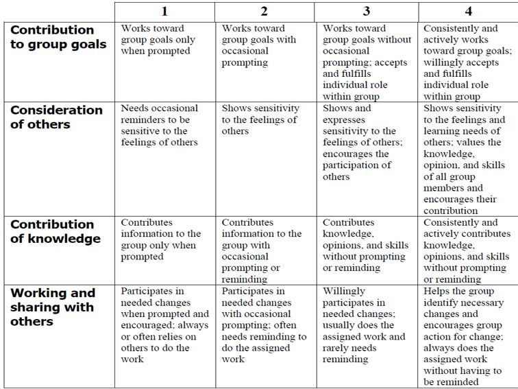 How Student Work Models Make Rubrics More Effective Rubrics