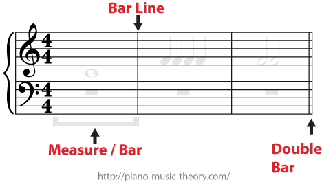 In music theory, these beats are grouped into bars (British English) or measures (American ...