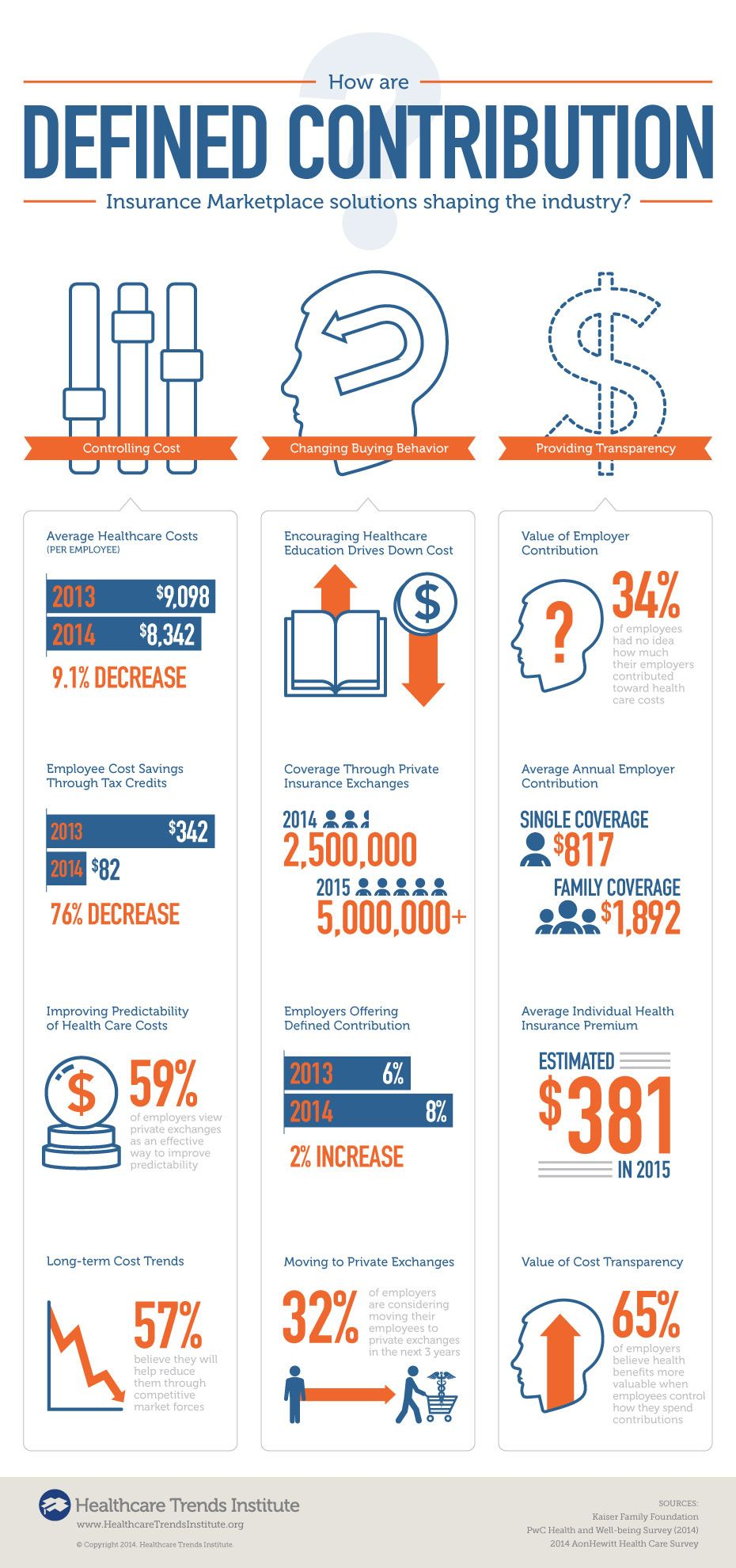 Trends Insights Blog Healthcare Infographics Health Care