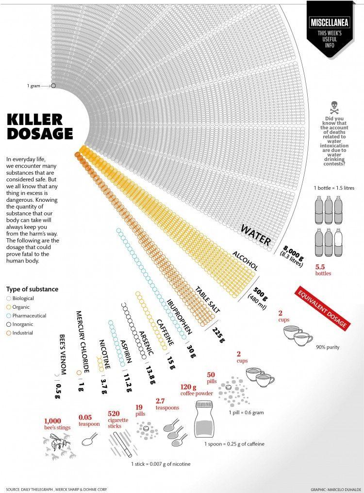 6 doses that kill