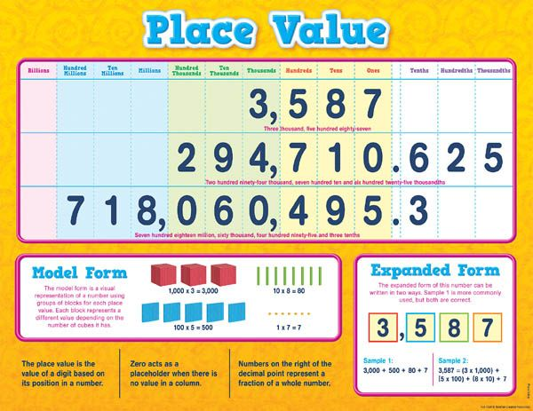 Place Value Chart (17 X 22) (039164) Details - Rainbow Resource