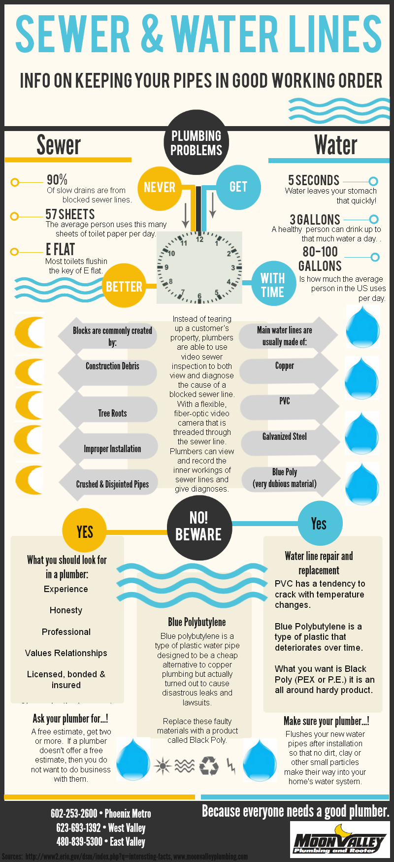 Sewer Water Lines Info On Keeping Your Pipes In Good Working Order Pinned By Bodek Inc Local Plumbers Plumber Infographic