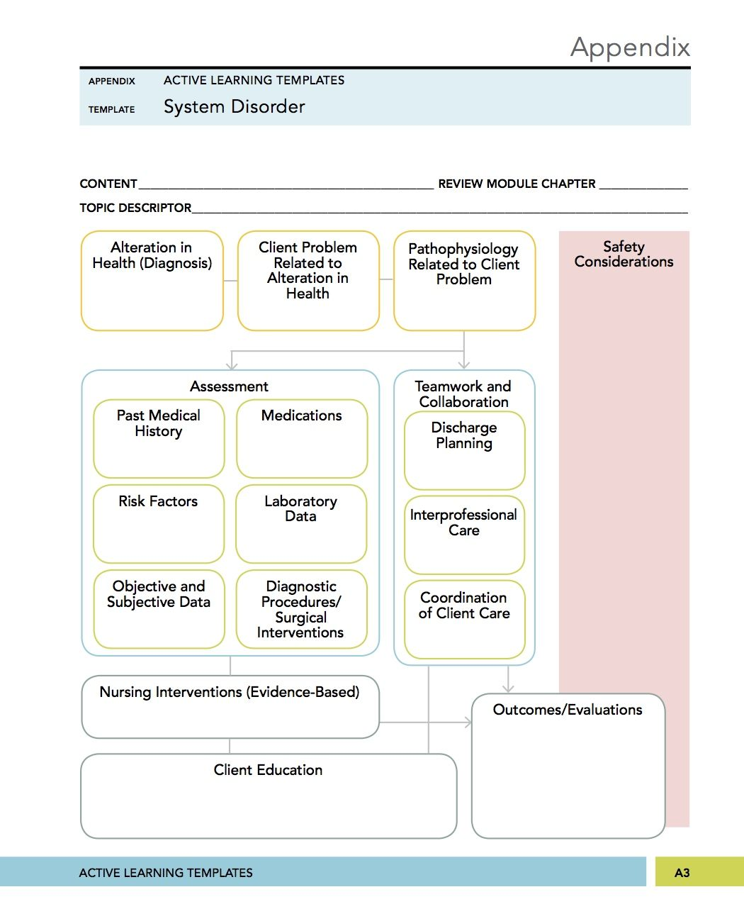 Basic Site Map Example: MEDICAL SURGICAL, MENTAL HEALTH NURSING SYSTEM DISORDER