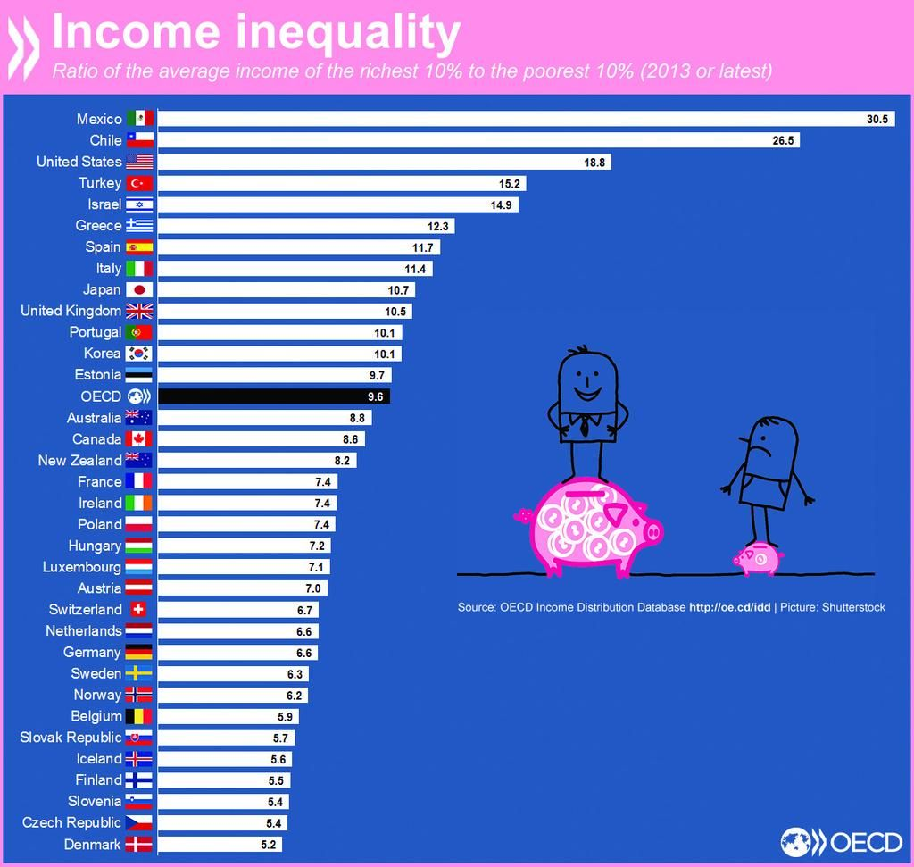 Pin on Poverty and inequality
