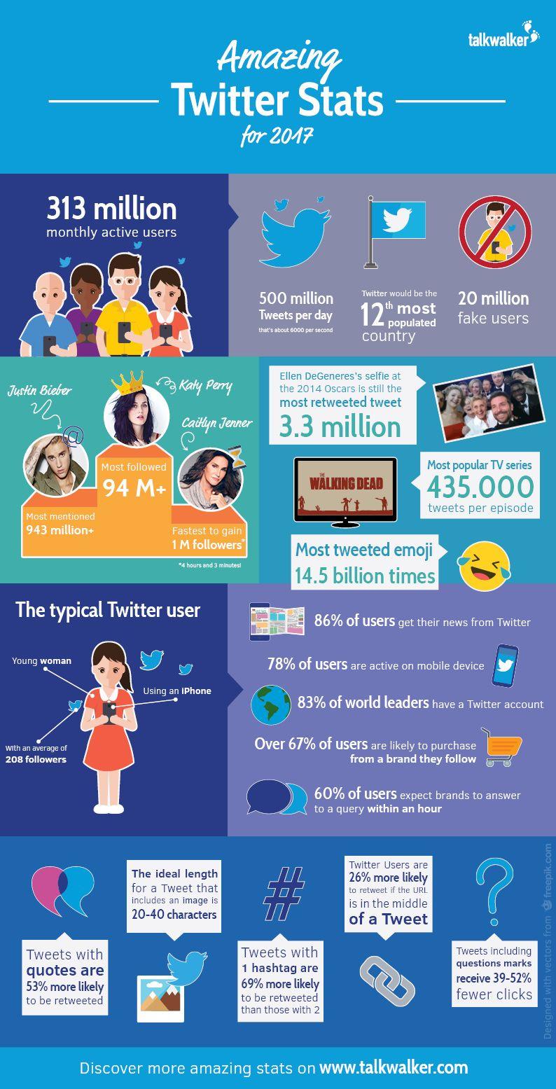 Staggering Twitter Stats For 2017 Social Media Twitter