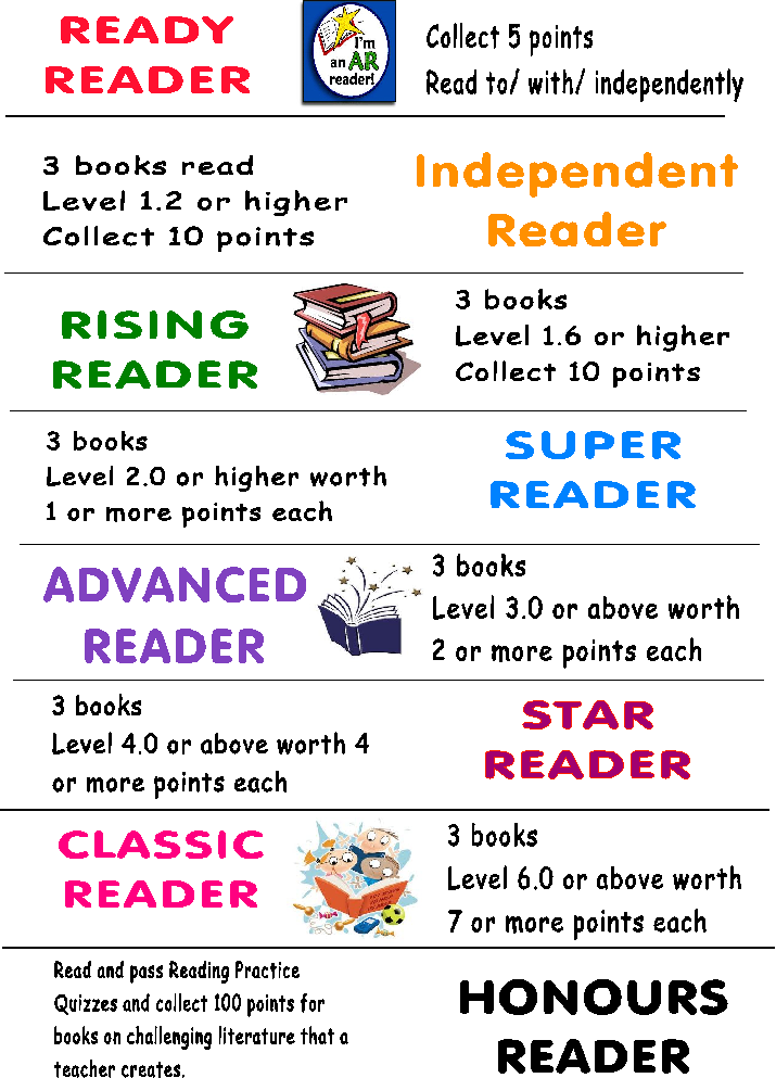 Accelerated Reading Levels Chart Kotoand