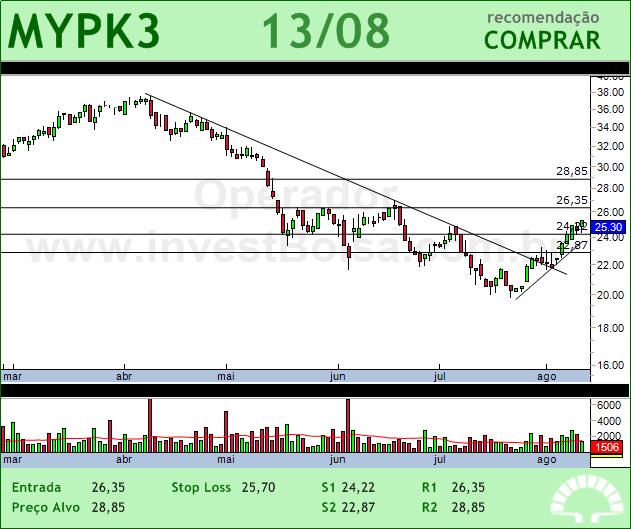 IOCHP-MAXION - MYPK3 - 13/08/2012 #MYPK3 #analises #bovespa