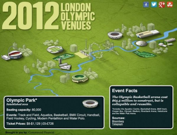 1000+ images about London Olympics 2012 Infographics on Pinterest ...