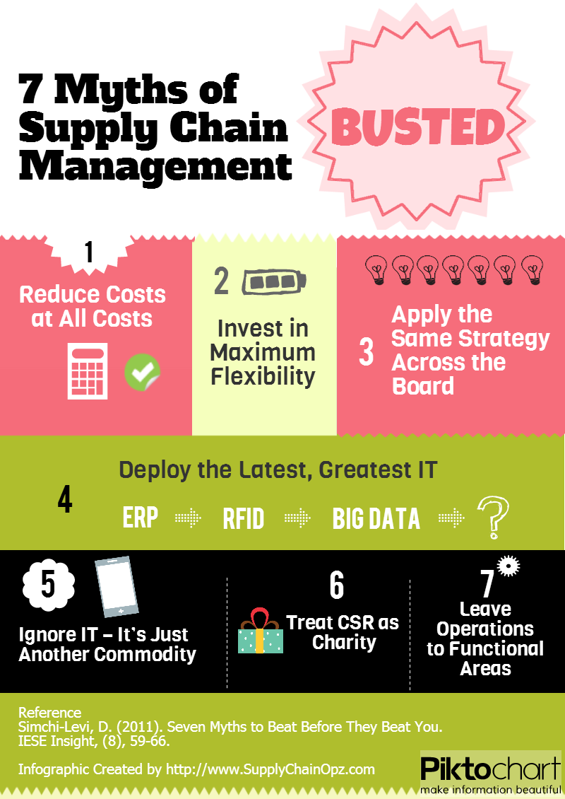 business logistics and supply chain management pdf