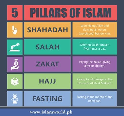 "dropsofknowledge: "" 5 Pillars of Islam Shahada Salaat Zakat Sawm ..."
