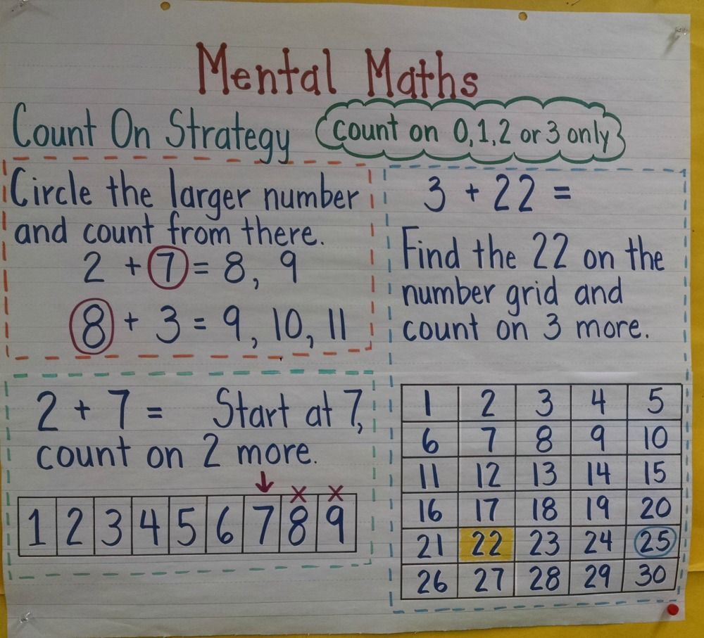 K 2 Addition And Subtraction Strategies Math Anchor Charts Math